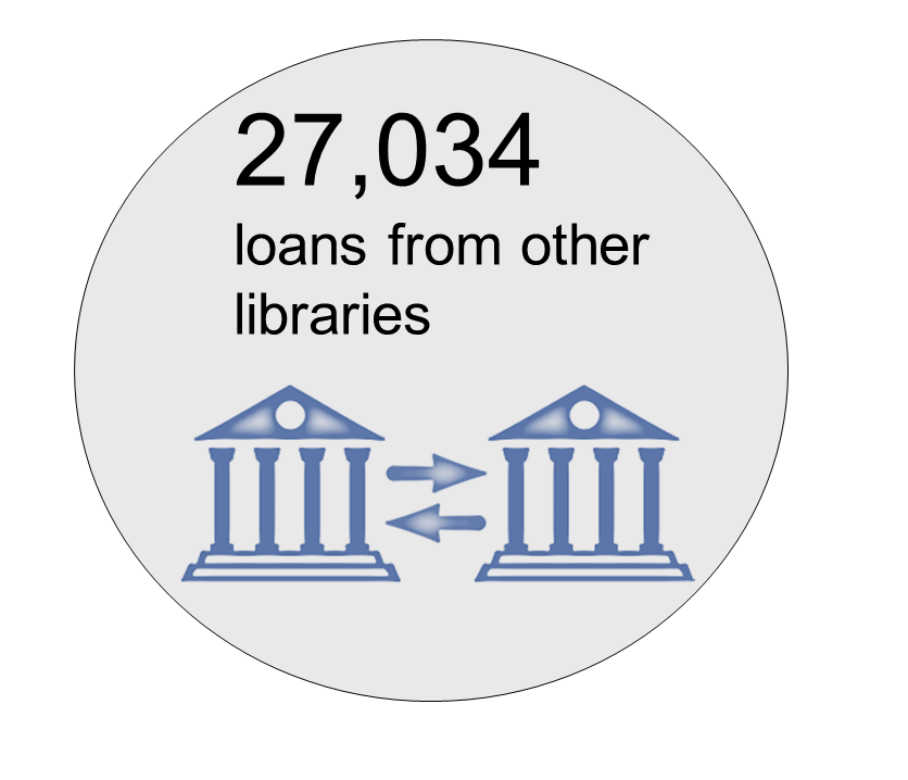 27.034 loans from other libraries