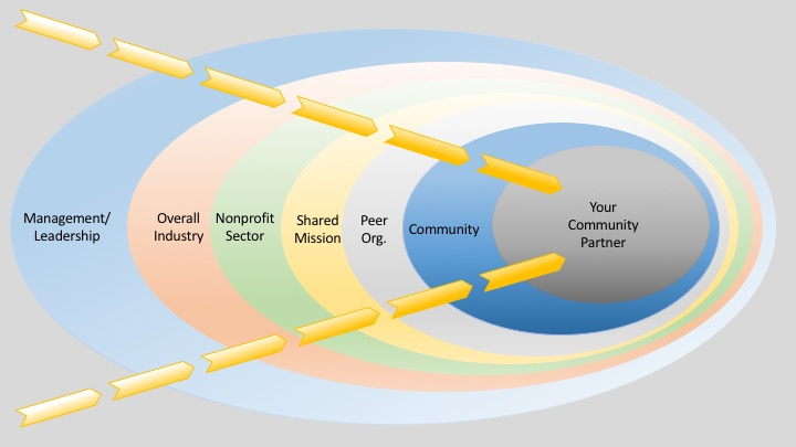concentric circles context graphic