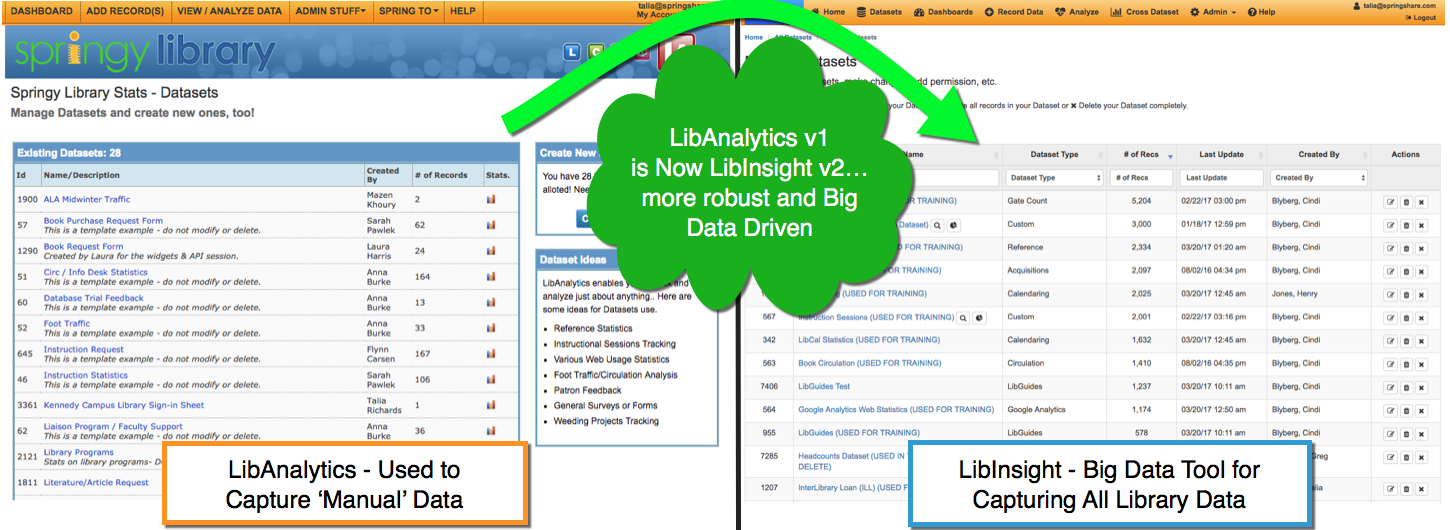 LibAnalytics Then and Now