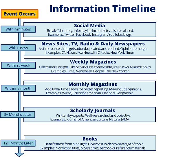 Information Timeline by adstarkel on May 7, 2014, via flickr.  CC BY-NC-SA 2.0.