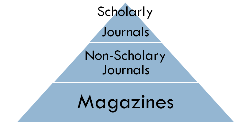 readership pyramid