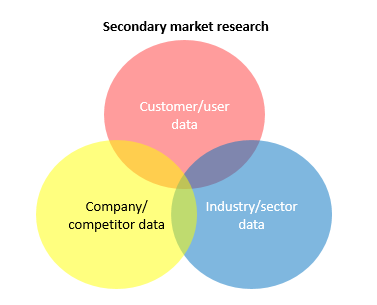 Venn diagram illustrating elements of secondary market research