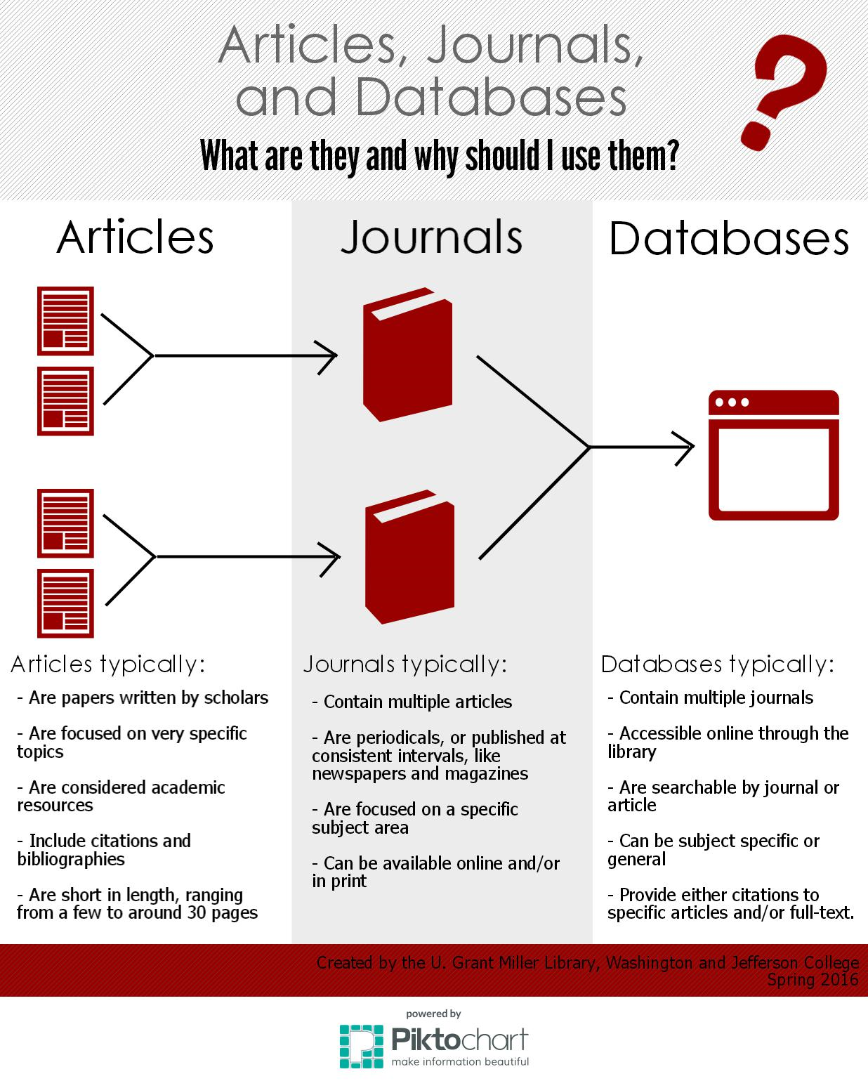 Articles, Journals, and databases infographic