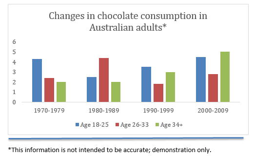 Bar-chart example of chocolate consumption in Australian adults by decades