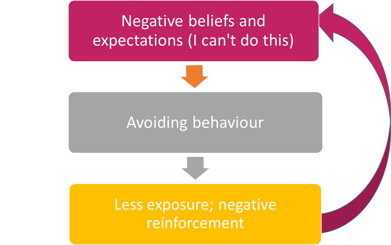 Negative beliefs and expectations (I can't do this) leads to avoiding behaviour, which leads to less exposure and negative reinforcement.