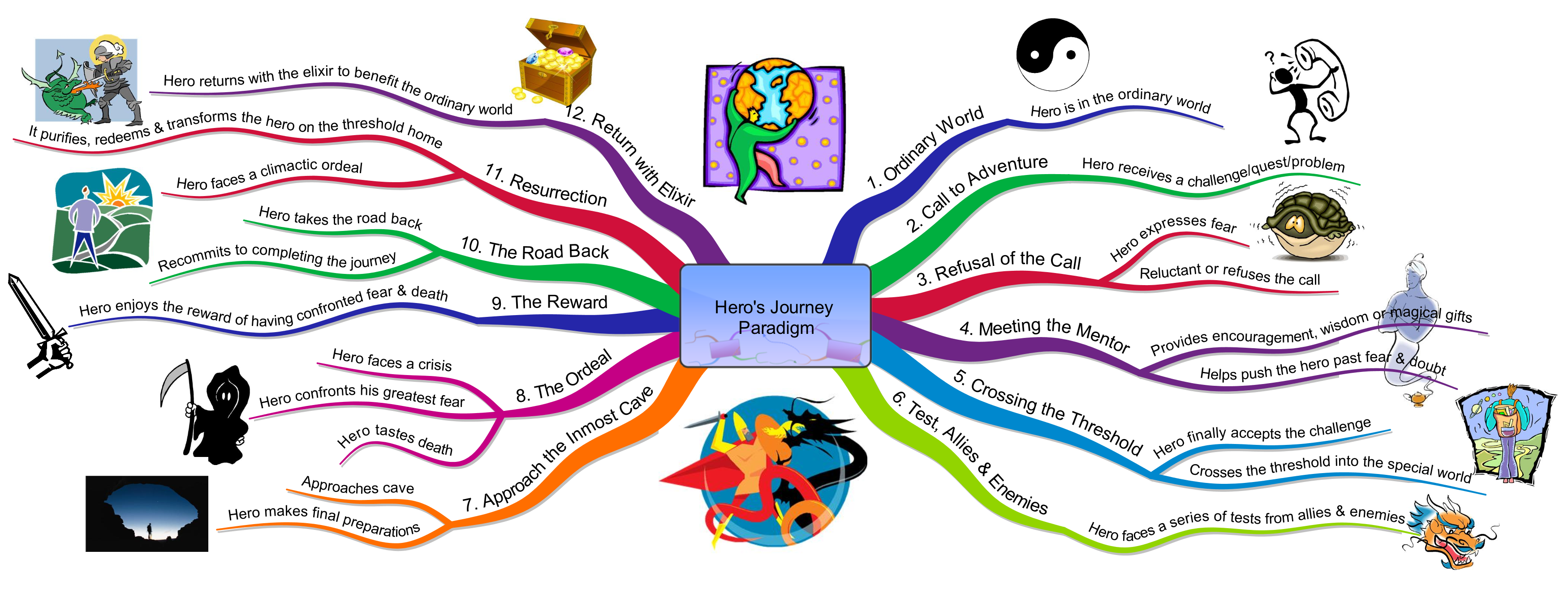 the heros journey The hero's journey has 1,193 ratings and 53 reviews barnaby said: having listened to dozens of hours of campbell lectures in addition to reading several.