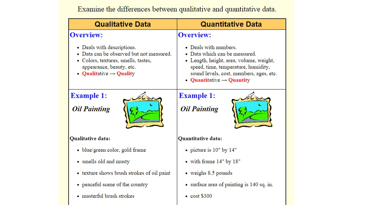 About Data - Statistics, Demographics, and Other Quantitative Data ...