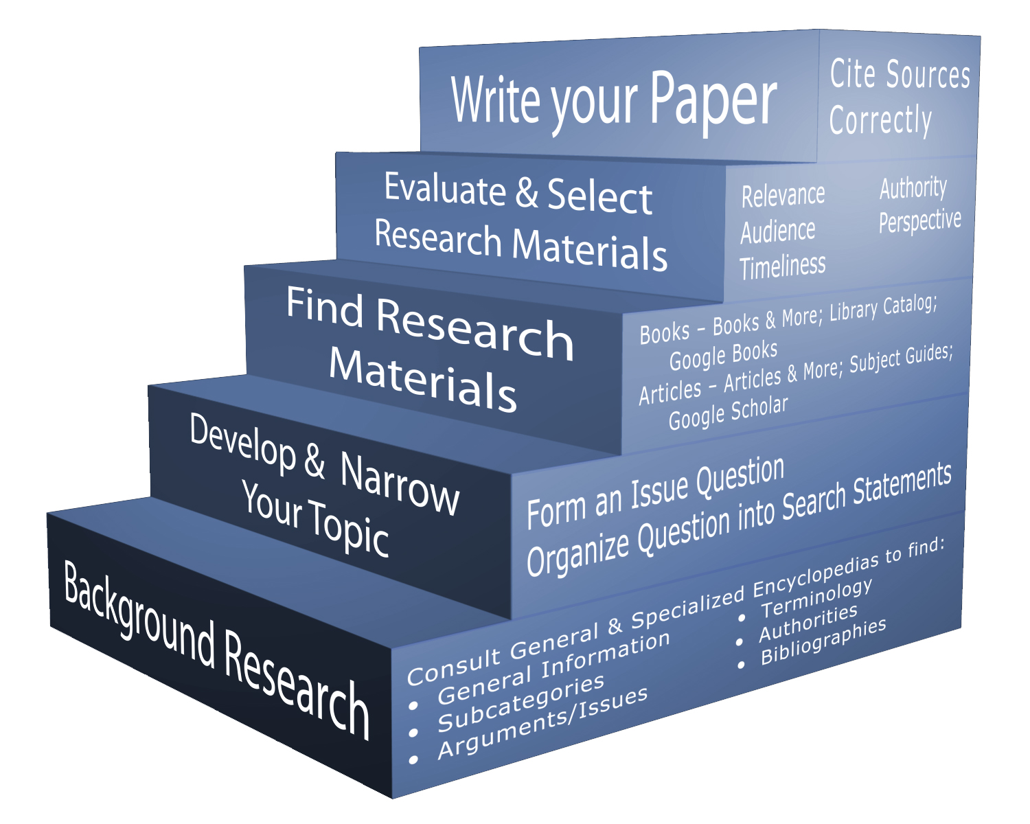 source in a research paper