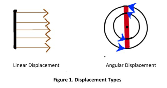 Diagrams of linear and angular displacement