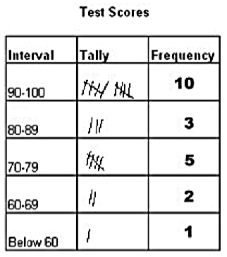 example of frequency table with raw data