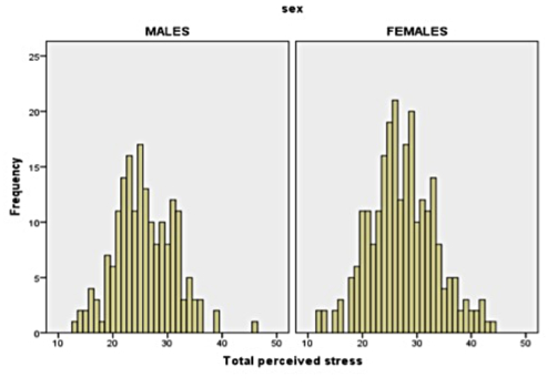 example of histogram
