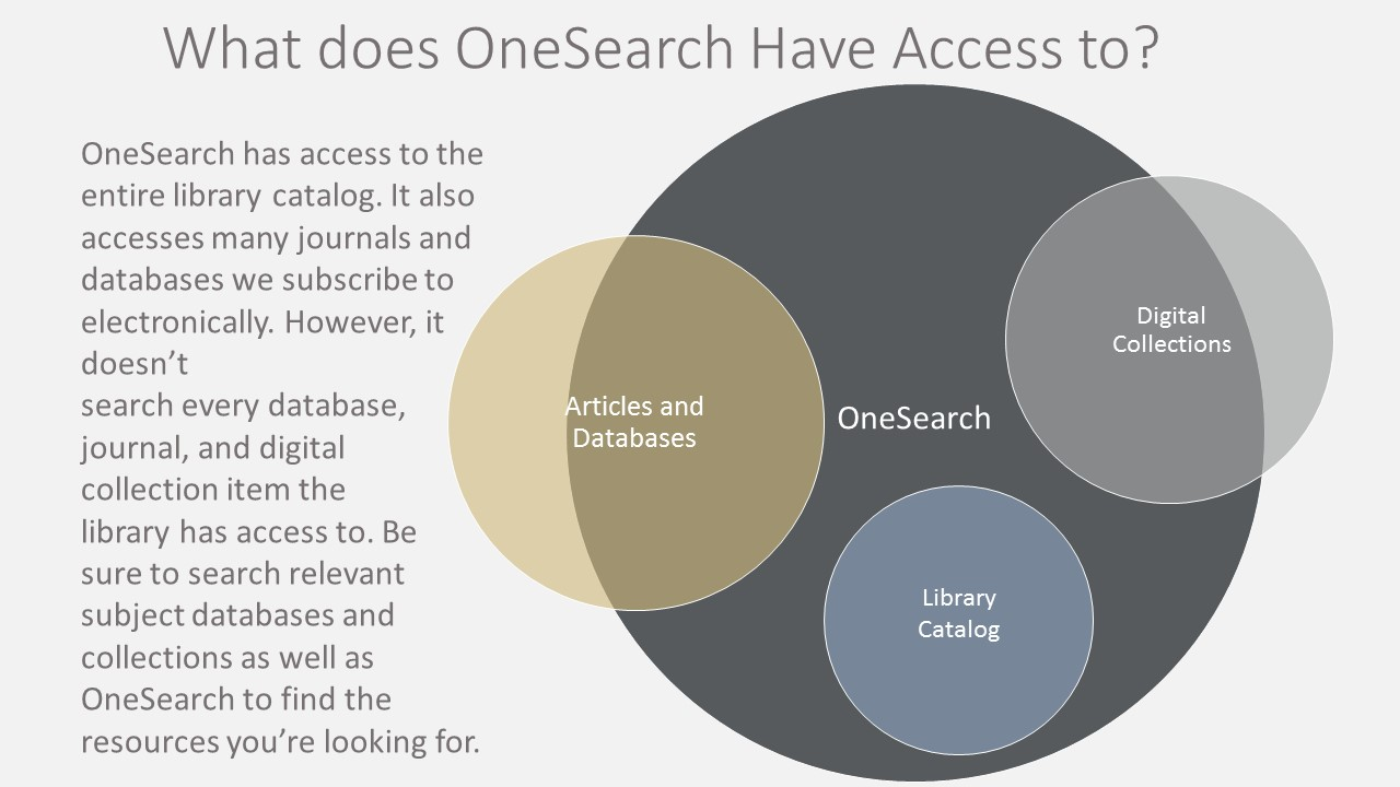 What does OneSearch have access to? OneSearch has access to the entire library catalog. It also accesses many journals and databases we subscribe to electronically. However, it doesn't  search every database, journal, and digital collection item the  library has access to. Be sure to search relevant subject databases and collections as well as OneSearch to find the resources you're looking for.