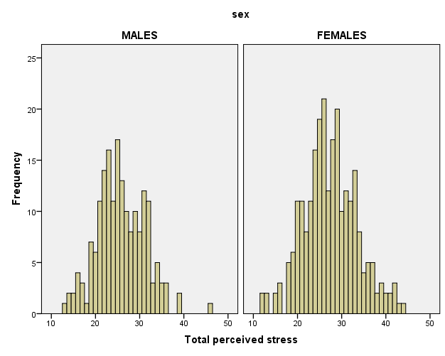 Example of histogram of perceived stress by gender