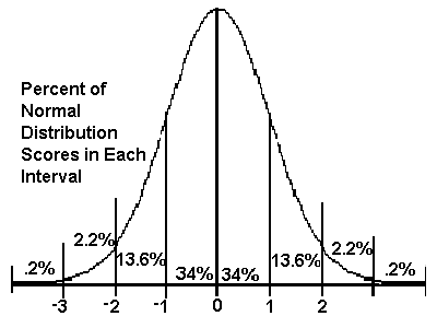 percent of normal distribution scores in each interval
