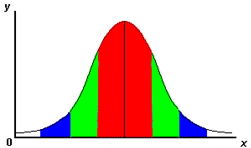 normal distribution of scores
