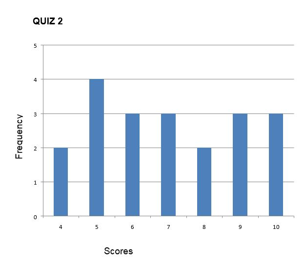 distribution of scores with high variability