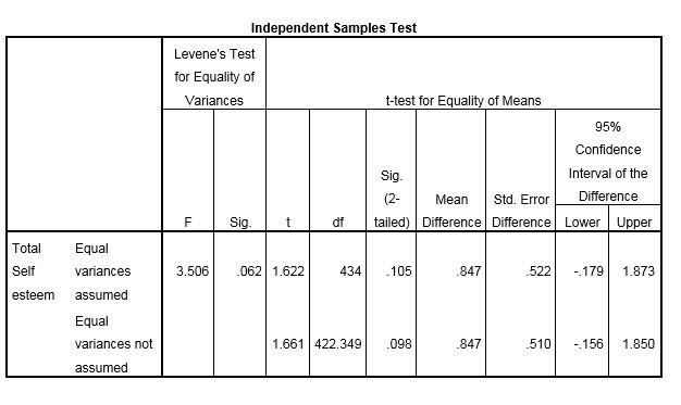 T Tests Spss Libguides At La Trobe University