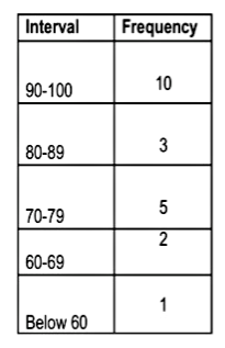 frequency table without raw data
