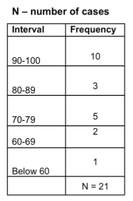 frequency table with number of cases