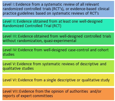 Levels of Evidence chart: Level I: Evidence from a systematic review of all relevant randomized controlled trials (RCT's), or evidence-based clinical practice guidelines based on systematic reviews of RCT's. Level II: Evidence obtained from at least one well-designed Randomized Controlled Trial (RCT). Level III: Evidence obtained from well-designed controlled trials without randomization, quasi-experimental. Level IV: Evidence from well-designed case-control and cohort studies. Level V: Evidence from systematic reviews of descriptive and qualitative studies. Level VI: Evidence from a single descriptive or qualitative study. Level VII: Evidence from the opinion of authorities and/or reports of expert committees
