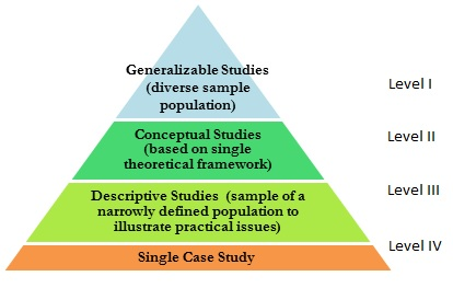 Tip of pyramid=Generalizable Studies (divers sample population); 2nd level=Conceptual Studies (based on a single theoretical framework); 3rd level=descriptive studies (sample of a narrowly defined population to illustrate practical issues); bottom level=single case study