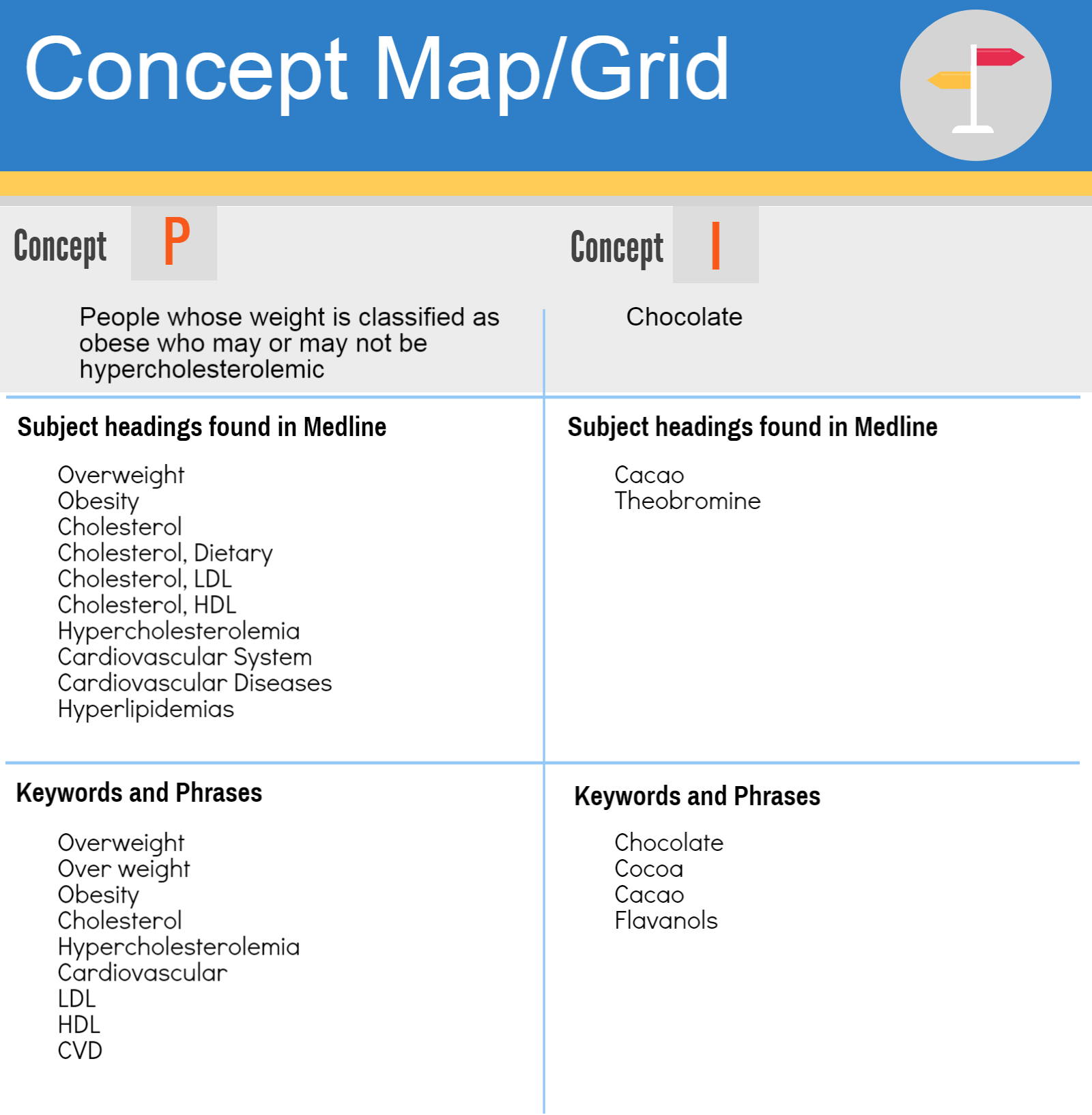 Example of a concept map/grid