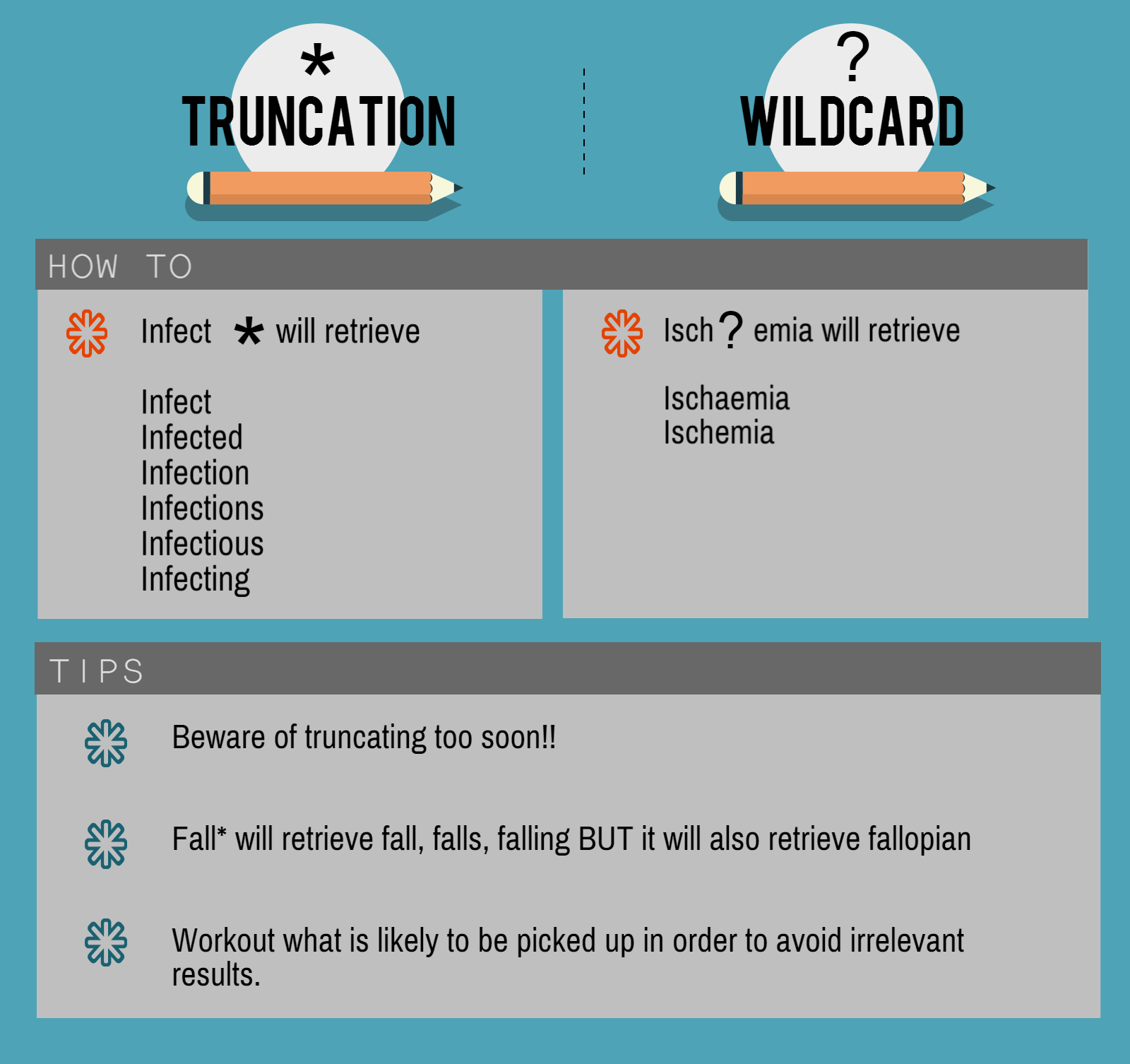Truncation and Wildcard