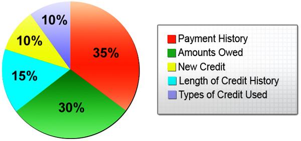 Maximum Loan For  Car