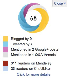 "Screenshot of the altmetric ""donut"" icon, a circle composed of interlocking segments in different colors. There is text below the icon describing what the different colors signify. This icon is composed of large segments of blue and yellow, with one segment each of purple and grey. It has the number 68 in the middle. Yellow indicates blogs (9), blue indicates tweets (7), purple indicates Google+ (2), and grey indicates Q&A threads (1). There is also information about Mendeley and CiteULike readers."