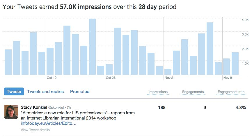 A screenshot of a Twitter engagement graph, with bars indicating impressions per day over a 28 day period