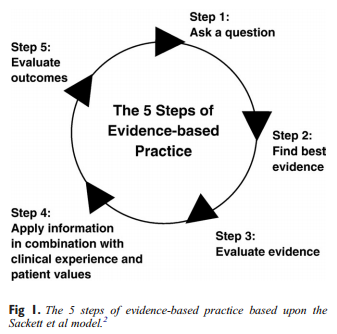 evidence basedpractice Evidence-based guidelines evidence-based public health guidelines based on  systematic reviews of the research literature.