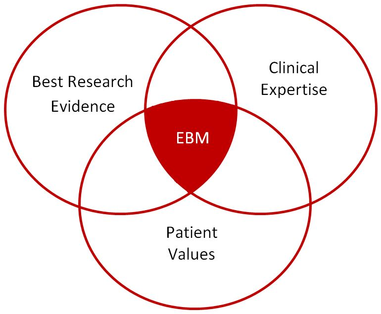 Best Research evidence, clinical expertise, and patient values make up EBM.