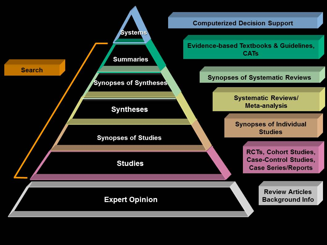 Evidence Pyramid with Study Type Descriptions