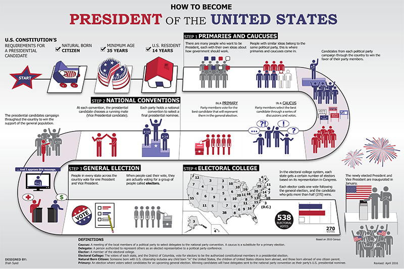 Infographic on Presidential Election Process