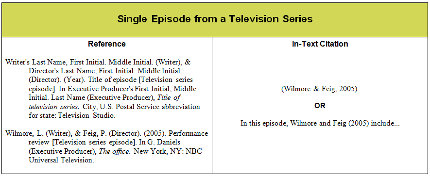 how to punctuate a television show in an essay Titles when used as part of a person's name: fifty class presidents were  this  section will explain how to punctuate titles of various works, including how   more information about your sources and ultimately make your essay easier to  follow.
