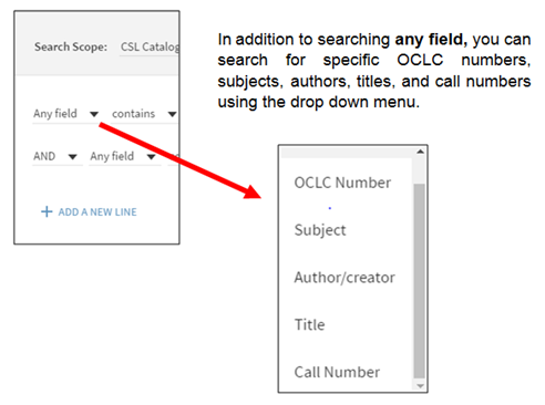 In addition to searching any field, you can search for specific OCLC numbers, subjects, authors, titles, and call numbers using the drop down menu.