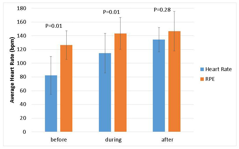 activity 3 examining the effect of temperature on heart rate A change in daphnia heart rate may not be a predictor of a similar the effect of temperature on a metabolic activity may be expressed in terms of the.
