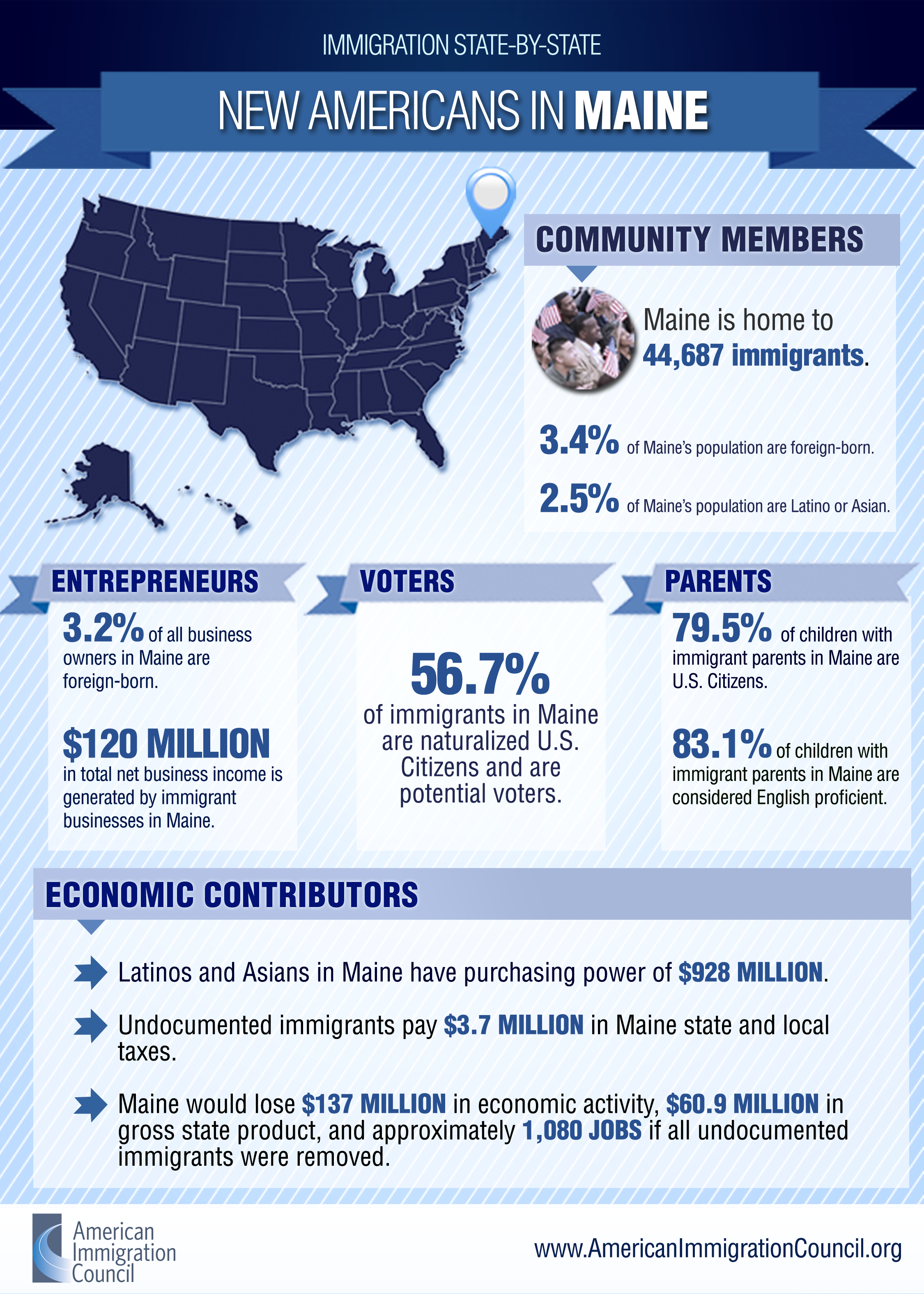 New Americans in Maine Infographic
