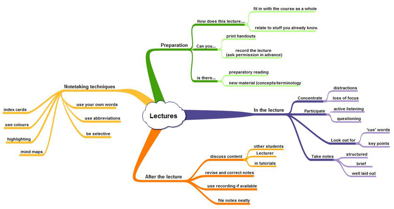 Learning from lectures - mind map image