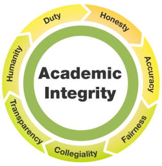 Academic Integrity. Image license: Creative Commons Attribution-NonCommercial-ShareAlike 3.0 Australia License. Original image source link: http://airs.library.qut.edu.au/8/4/