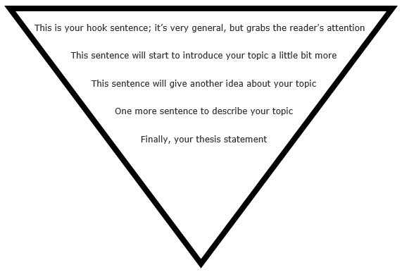 The Writing Process  Writing My Paper  Libguides At Grande  You May Not Need To Have All  Sentences As Laid Out Below But Be Sure You  Have Your Clincher Some Information And Your Thesis Statement In Your