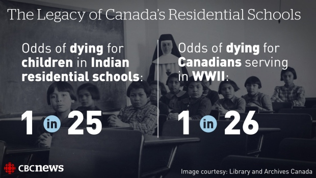 CBC: Residential Schools Infographic