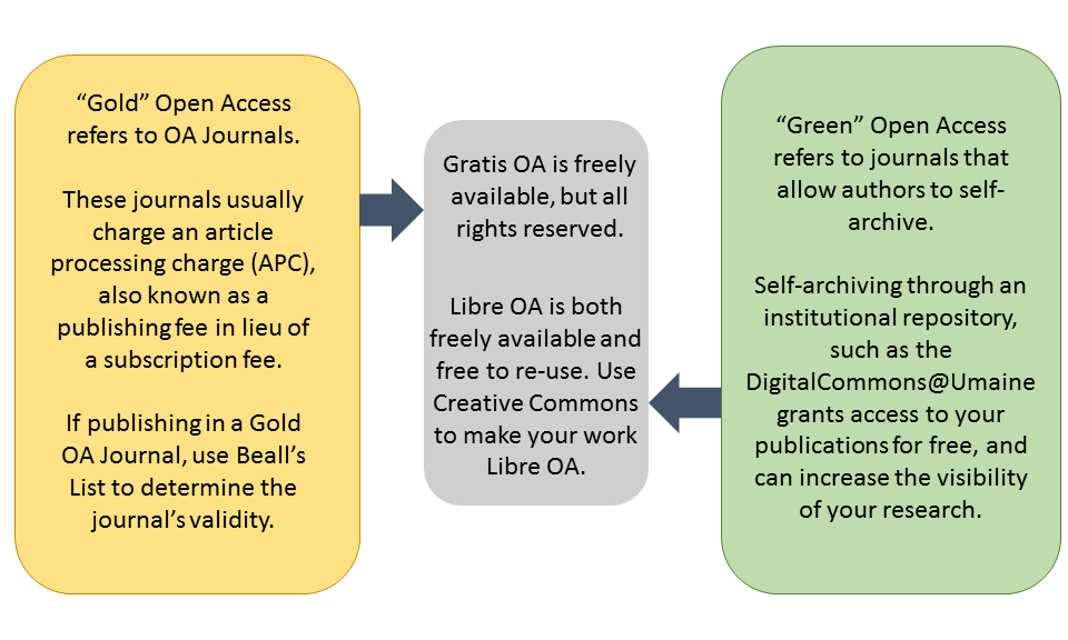 """Gold"" Open Access refers to OA Journals.   These journals usually charge an article processing charge (APC), also known as a publishing fee in lieu of a subscription fee.   If publishing in a Gold OA Journal, use Beall's List to determine the journal's validity.  ""Green"" Open Access refers to journals that allow authors to self-archive.   Self-archiving through an institutional repository, such as the DigitalCommons@Umaine grants access to your publications for free, and can increase the visibility of your research."