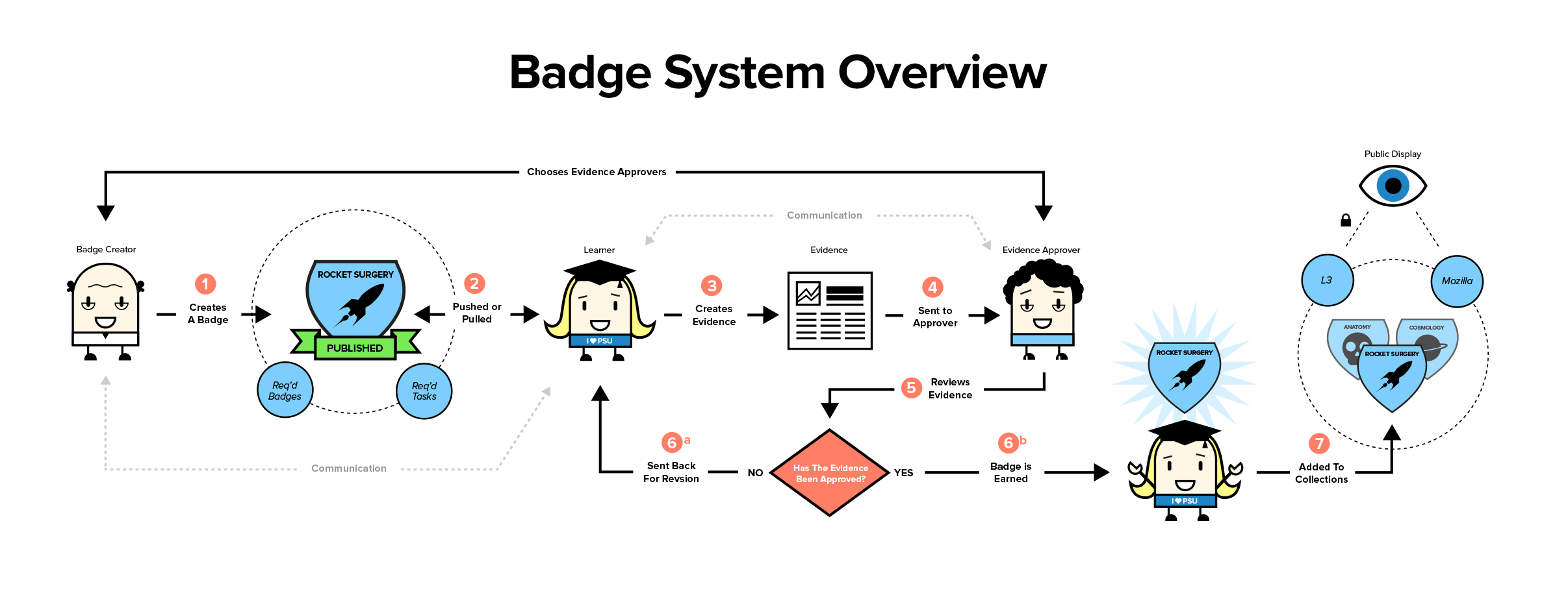A flow chart showing the steps of earning a digital badge from beginning to end. The image starts with the earner choosing their badge and ends with choosing how the badge should be displayed, publicly or private.