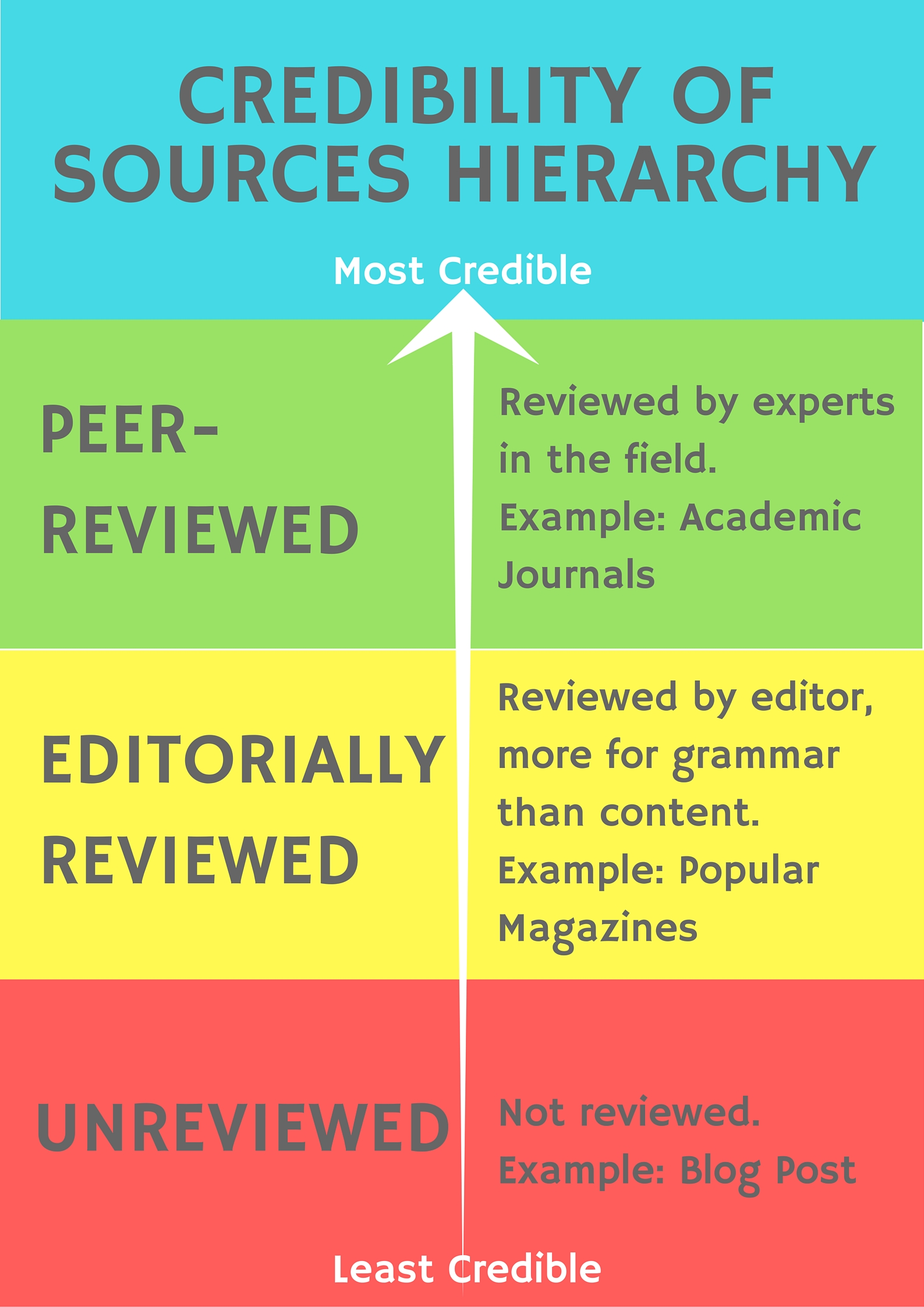 Credibility of Sources Hierarchy Infographic Least Credible - Unreviewed Sources, then Editorially Reviewed Sources, the Most Credible - Peer-Reviewed Sources