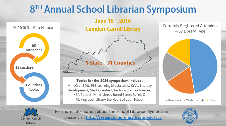 8TH Annual School Librarian Symposium. June 16th, 2016. Camden-Carroll Library. 1 State, 31 Counties. (IMAGE) At a glance: 60 attendees, 12 sessions, countless topics. Topics for the 2016 symposium include: MineCraftEDU, PBS Learning Media tools, KYVL, Literacy development, Media Centers, Technology FreeSources, KBA Reboot, Mindfulness-Based Stress Relief, & Making your Library the Heart of your School. (IMAGE: GRAPH) Currently registered attendees, by library type: Elementary: 26; Middle: 10; High: 10; Other/Mixed: 9. For more information about the School Librarian Symposium, please visit http://research.moreheadstate.edu/SLS. Image: MSU logo. Image: MSU seal.