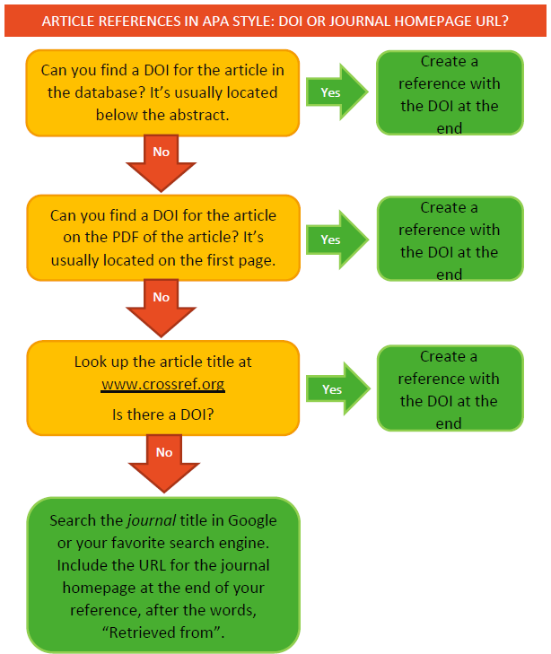 APA flowchart for doi's. PDF version below