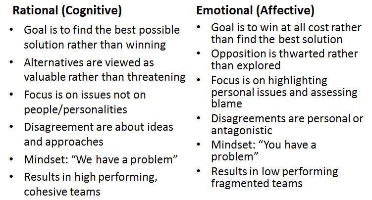 team dynamics and conflict resolution in Devil's advocate – teams need to embrace conflict and different points of view  a key to an effective team is to understand group dynamics.