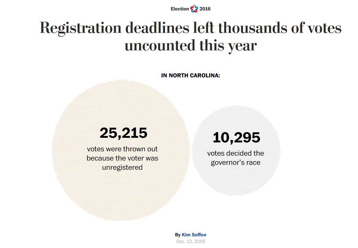 From the Washington Post: In North Carolina, 25,215 votes were thrown out because the voter was unregistered. 10,295 votes decided the governor's race.