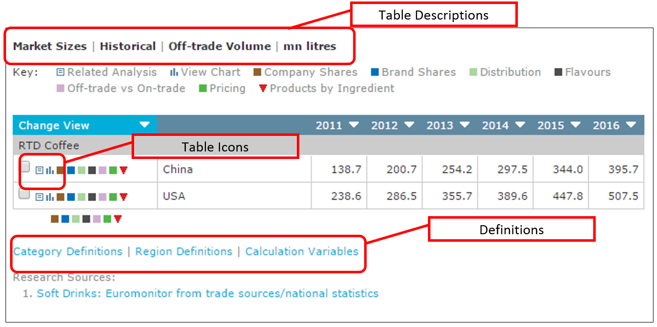 The table descriptions are at the top of the table. Definitions are found at the bottom of the table. In the first column, you will find icons that allow you to link to additional analysis and charts